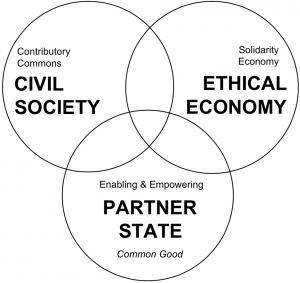 Figure 1. The commons-oriented model of a social knowledge economy