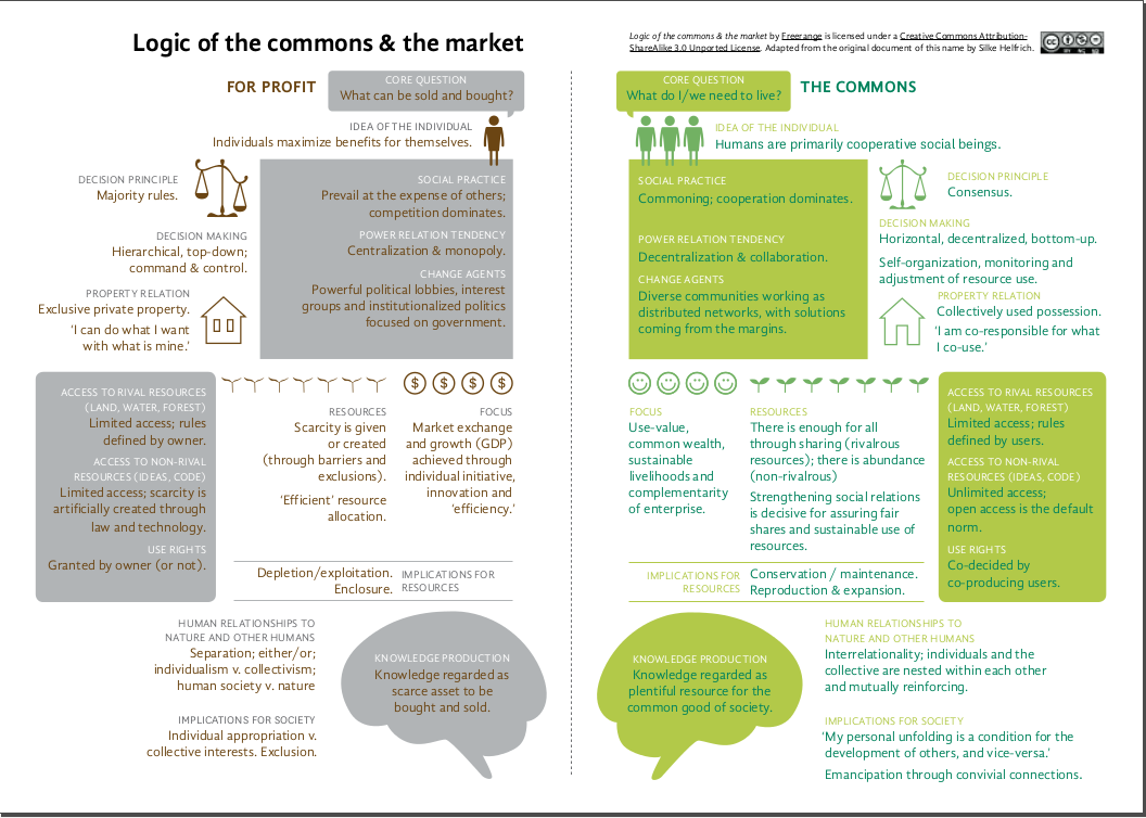 logic-of-the-market-and-the-commons-chart
